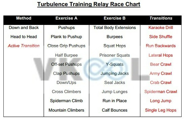 turbulence training boot camp games