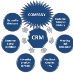 Customer relationship management: learn how to build authentic and profitable customer relationship