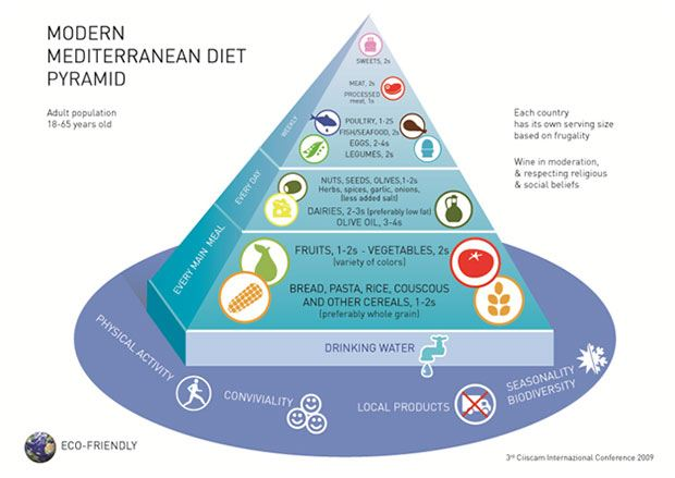 Eat A Mediterranean-Type Diet