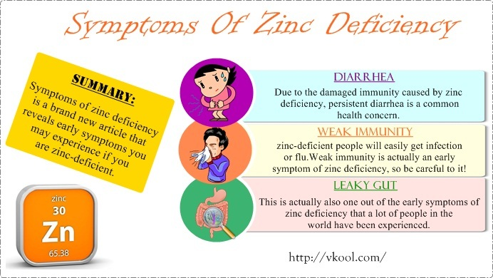 signs and symptoms of zinc deficiency